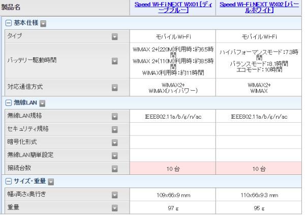 http://kakaku.com/prdcompare/prdcompare.aspx?pd_cmpkey=K0000732875_K0000829114&spec=101_1-1-2-3,102_2-1-2-3-4-5,103_3-1-2