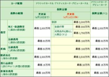 https://www.smbc-card.com/mem/service/li/hoken_kojin_kaigairyokou.jsp