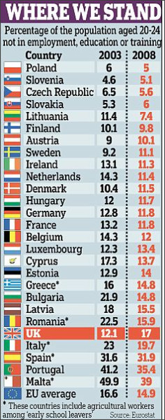 http://www.dailymail.co.uk/news/article-1343890/Britain-Neet-capital-Western-Europe-Romanian-youth-likely-work.html