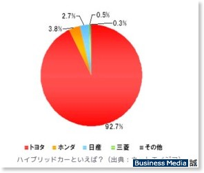 http://bizmakoto.jp/makoto/articles/0810/24/news055.html