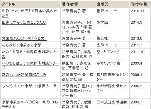 http://webcatplus.nii.ac.jp/webcatplus/details/creator/180419.html