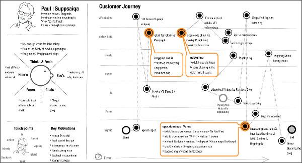 http://jasonfurnell.files.wordpress.com/2011/08/customer-journey.png