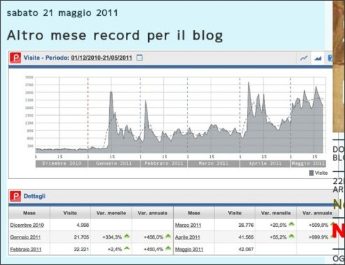http://22passi.blogspot.com/2011/05/altro-mese-record-per-il-blog.html