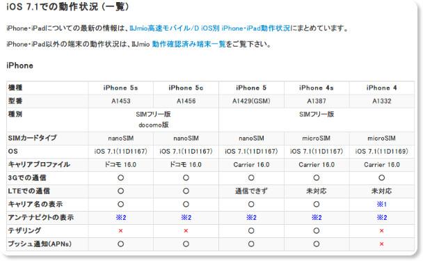 http://techlog.iij.ad.jp/archives/984
