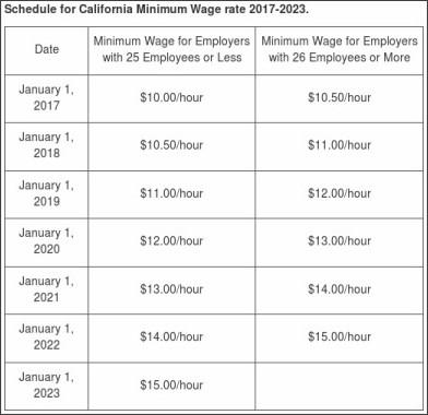 https://www.dir.ca.gov/dlse/FAQ_MinimumWage.htm