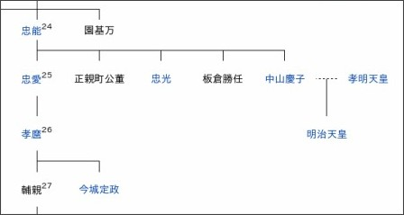 Images of 中山忠愛 - JapaneseC...