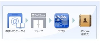 http://mb.softbank.jp/mb/iphone/pdc/index.html