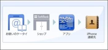 http://mb.softbank.jp/mb/iphone/pdc/index.html