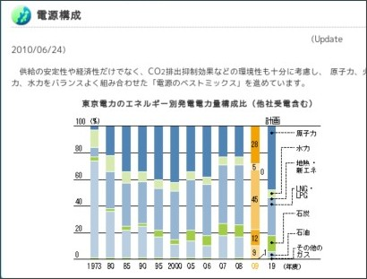 http://www.tepco.co.jp/eco/report/glb/03-j.html