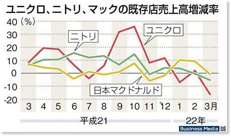 http://bizmakoto.jp/makoto/articles/1004/27/news007_2.html