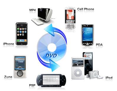 http://www.daniusoft.com/convertdvd/dvd-to-mp4-converter.html