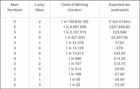 past results for euromillions