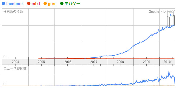 http://www.google.ca/trends?q=facebook%2C+mixi%2C+GREE%2C+%E3%83%A2%E3%83%90%E3%82%B2%E3%83%BC&ctab=0&geo=all&geor=all&date=all&sort=0