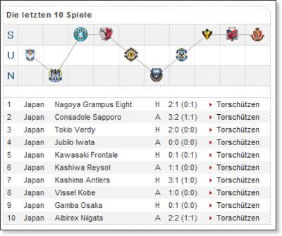 http://www.kicker.de/news/fussball/intligen/intwettbewerbe/vereinsinfo/object/4257/liga/1714/saison/2008/naviindex/0