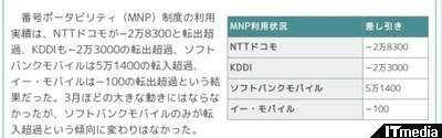 http://www.itmedia.co.jp/promobile/articles/1105/11/news070.html