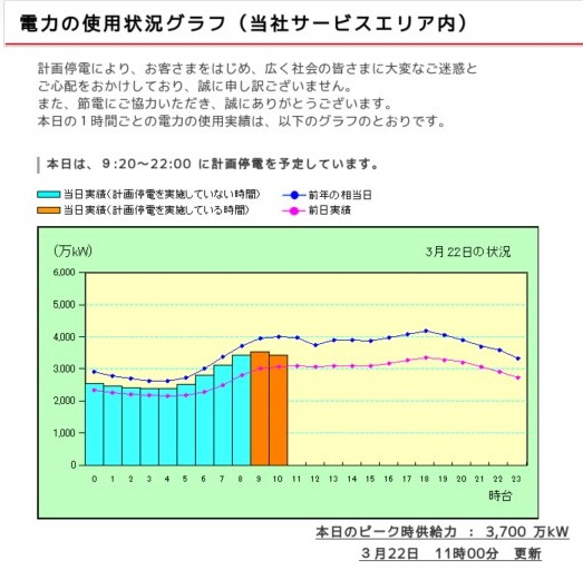 http://www.tepco.co.jp/forecast/index-j.html