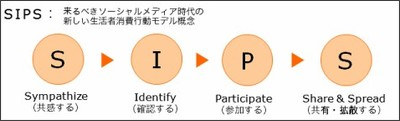 http://www.dentsu.co.jp/sips/index.html