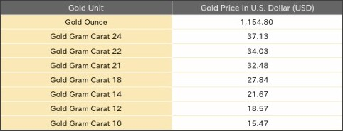 Http Www Goldrate24 Gold Prices North