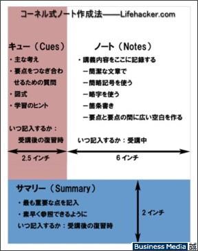 http://bizmakoto.jp/bizid/articles/0610/23/news006.html