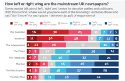 https://yougov.co.uk/news/2017/03/07/how-left-or-right-wing-are-uks-newspapers/