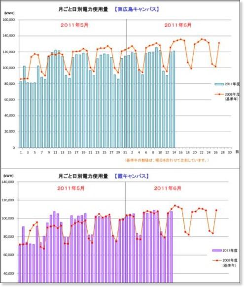 http://www.hiroshima-u.ac.jp/upload/0/intro/setsuden/denryoku/20110614/tuki20110614.pdf