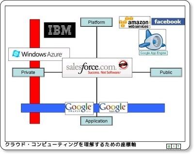 http://www.atmarkit.co.jp/news/analysis/200811/10/cloudxy.html