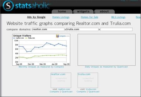 http://www.statsaholic.com/realtor.com+trulia.com