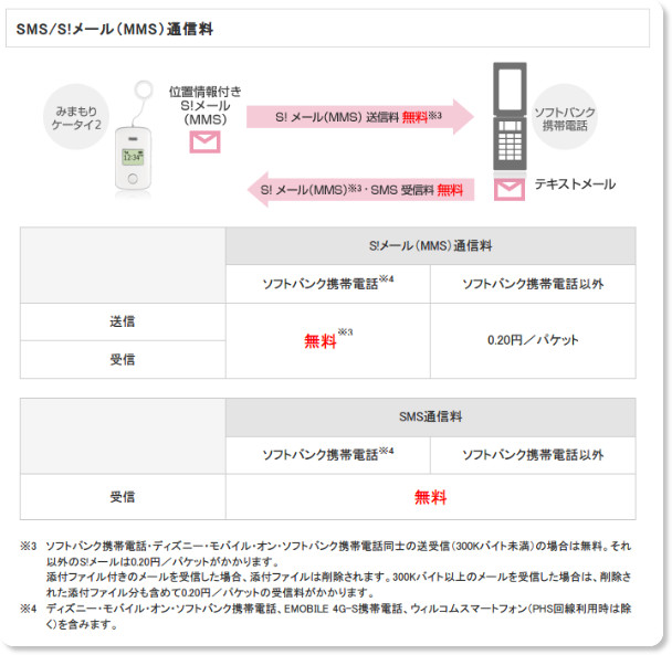 http://www.softbank.jp/mobile/price_plan/mimamorimobile/mk2_plan/