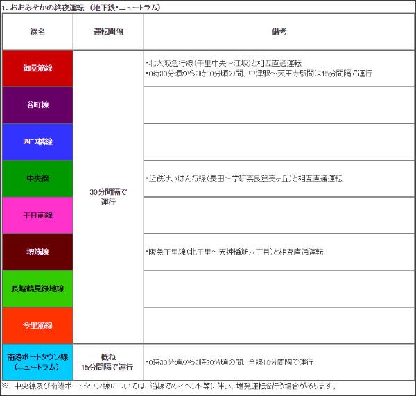 http://www.kotsu.city.osaka.lg.jp/general/announce/w_new_info/w_new/list_h28_all/nenmatsunenshidaiya.html