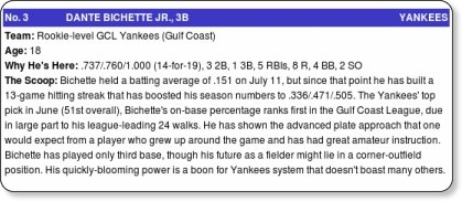 http://www.baseballamerica.com/today/prospects/prospect-hot-sheet/2011/2612159.html