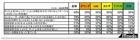 http://www.itmedia.co.jp/news/articles/0810/10/news097.html