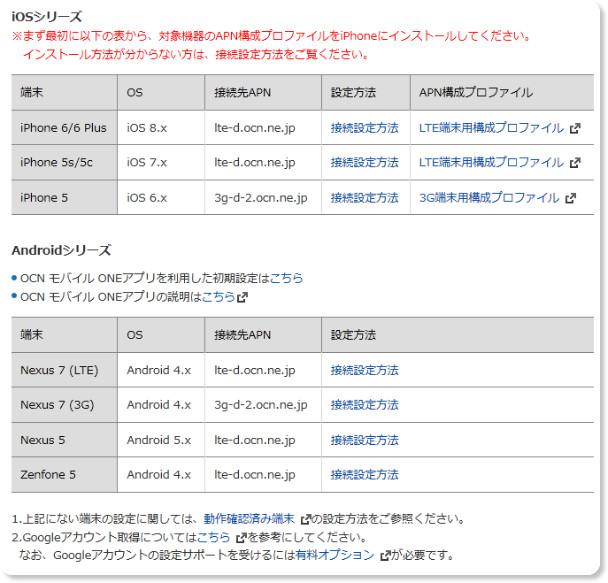 http://support.ntt.com/ocn/support/pid2990041000