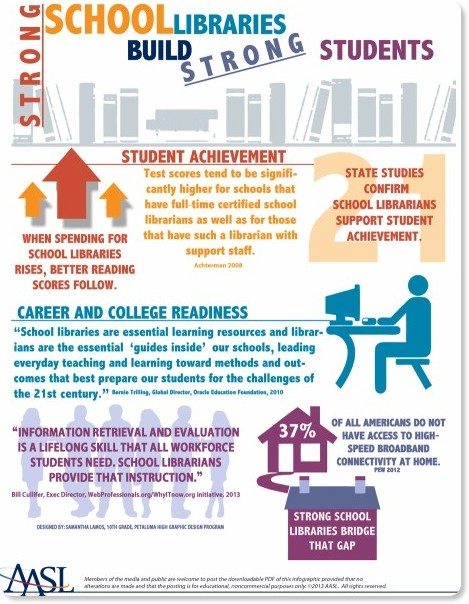 http://www.ala.org/aasl/sites/ala.org.aasl/files/content/aaslissues/advocacy/AASL_infographic.pdf