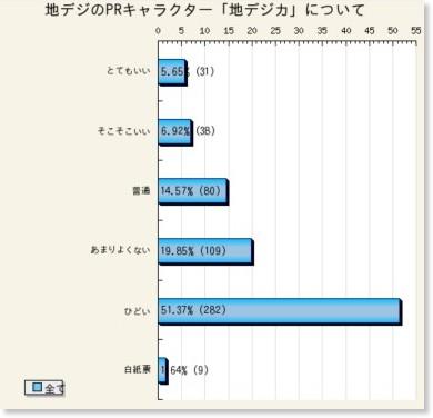 http://www.yoronchousa.net/webapp/vote/graph/?id_research=7556