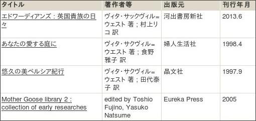 http://webcatplus.nii.ac.jp/webcatplus/details/creator/530471.html