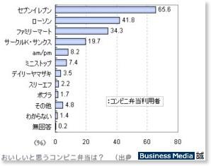 http://bizmakoto.jp/makoto/articles/0806/26/news065.html
