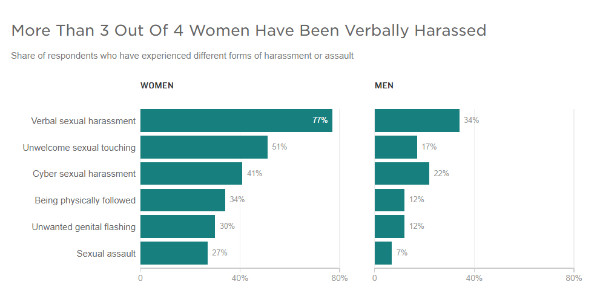 https://www.npr.org/sections/thetwo-way/2018/02/21/587671849/a-new-survey-finds-eighty-percent-of-women-have-experienced-sexual-harassment?utm_source=facebook.com&utm_medium=social&utm_campaign=npr&utm_term=nprnews&utm_content=20180221
