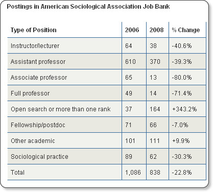 http://www.insidehighered.com/news/2009/04/27/sociology