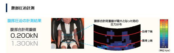http://www.nasva.go.jp/mamoru/child_seat_detail/46