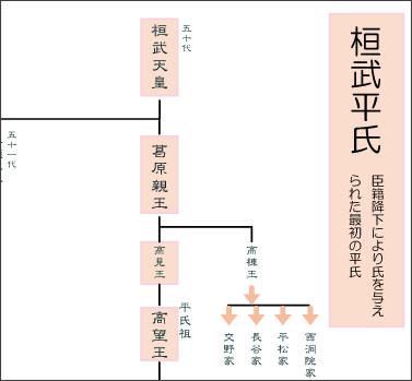 http://www.e-keizu.com/kakeizu/kanmu.html