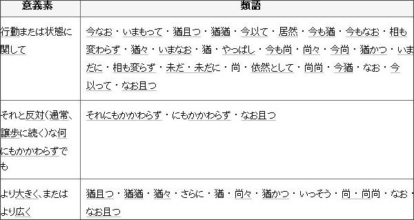 http://thesaurus.weblio.jp/content/%E3%81%AA%E3%81%8A%E3%81%8B%E3%81%A4