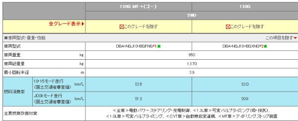 http://toyota.jp/iq/spec/spec/index.html