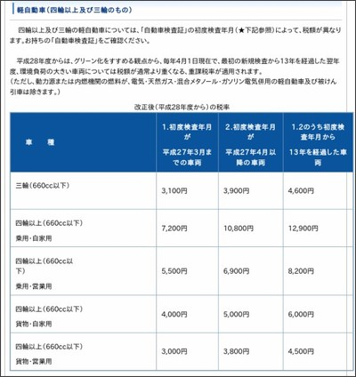 http://www.city.ibaraki.osaka.jp/kikou/soumu/shiminzei/menu/kei_jidosha/zeigaku/1427695998693.html