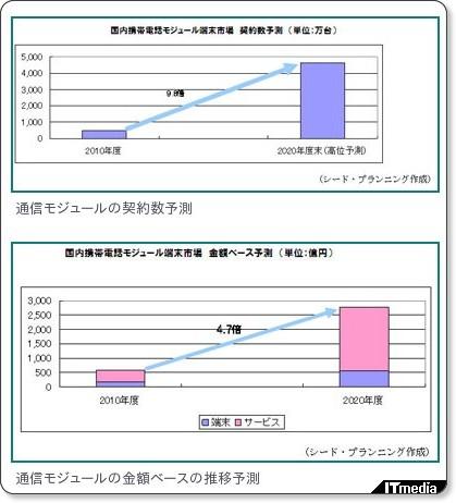 http://www.itmedia.co.jp/promobile/articles/1201/05/news067.html
