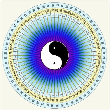 http://www.ichingmeditations.com/2011/04/18/i-ching-chart-princeton-university-press/