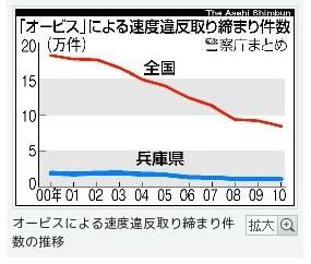 http://www.asahi.com/national/update/0604/OSK201106040029.html