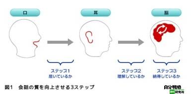 http://jibun.atmarkit.co.jp/llife01/rensai/mental03/mental02.html