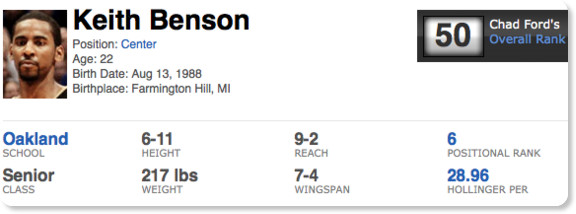 http://insider.espn.com/nba/draft/results/players/_/id/19465/keith-benson