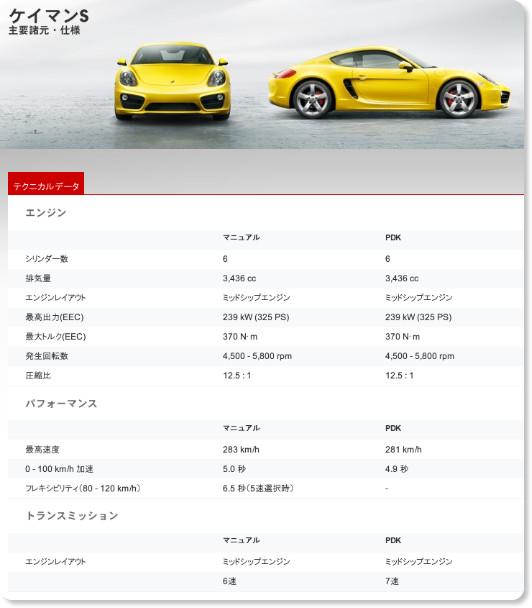 http://www.porsche.com/japan/jp/models/cayman/cayman-s/featuresandspecs/