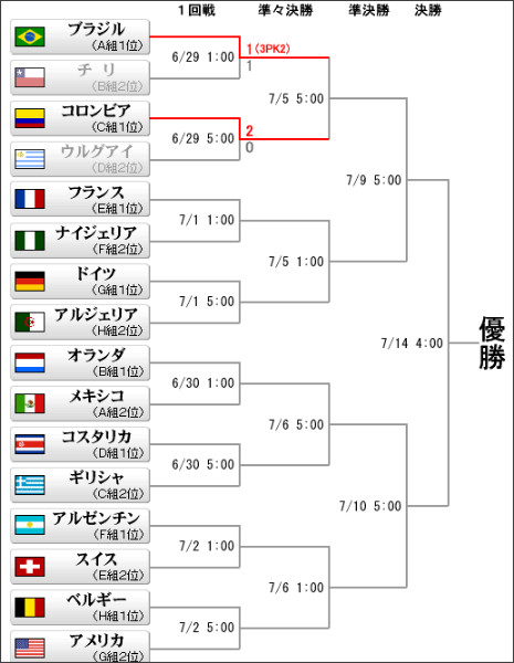 http://www.sanspo.com/worldcup2014/final_tournament.html